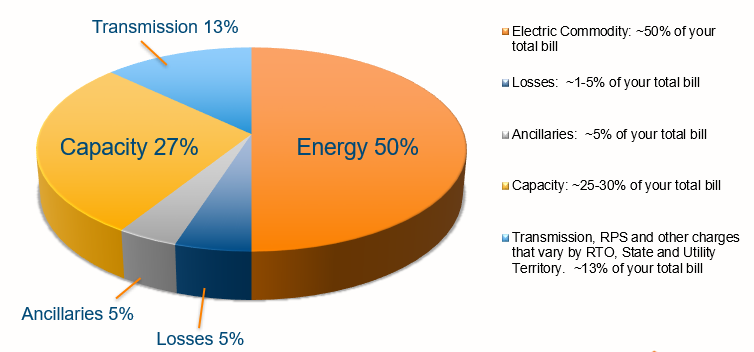 Components of Electric Cost