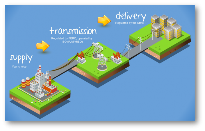 How generated electricity gets delivered to your facility